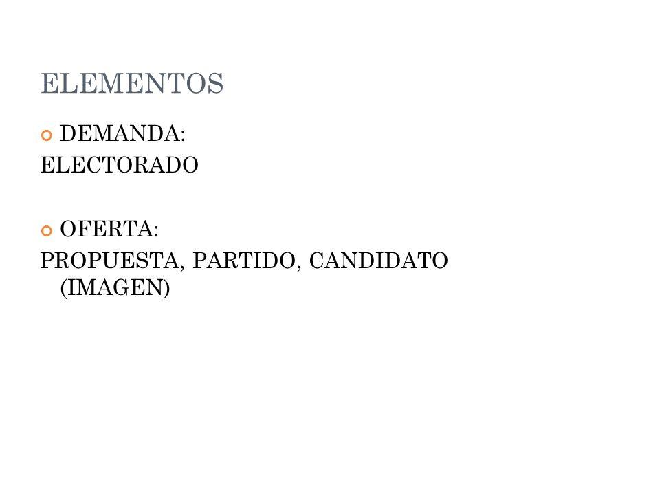 ELEMENTOS DEMANDA: ELECTORADO OFERTA: PROPUESTA, PARTIDO, CANDIDATO (IMAGEN)
