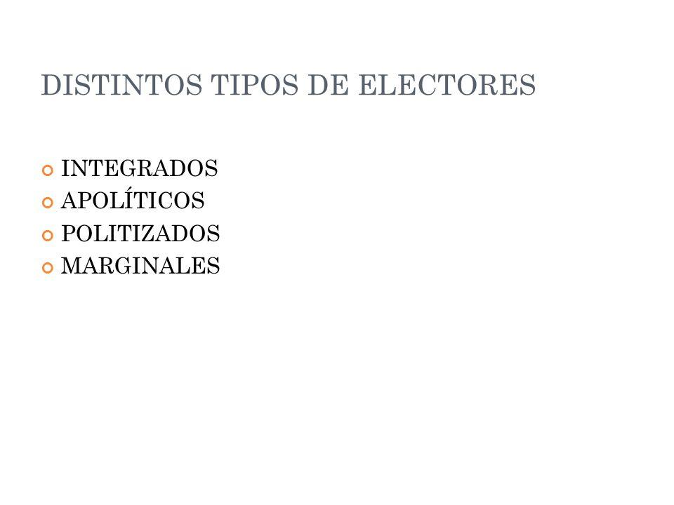 DISTINTOS TIPOS DE ELECTORES INTEGRADOS APOLÍTICOS POLITIZADOS MARGINALES