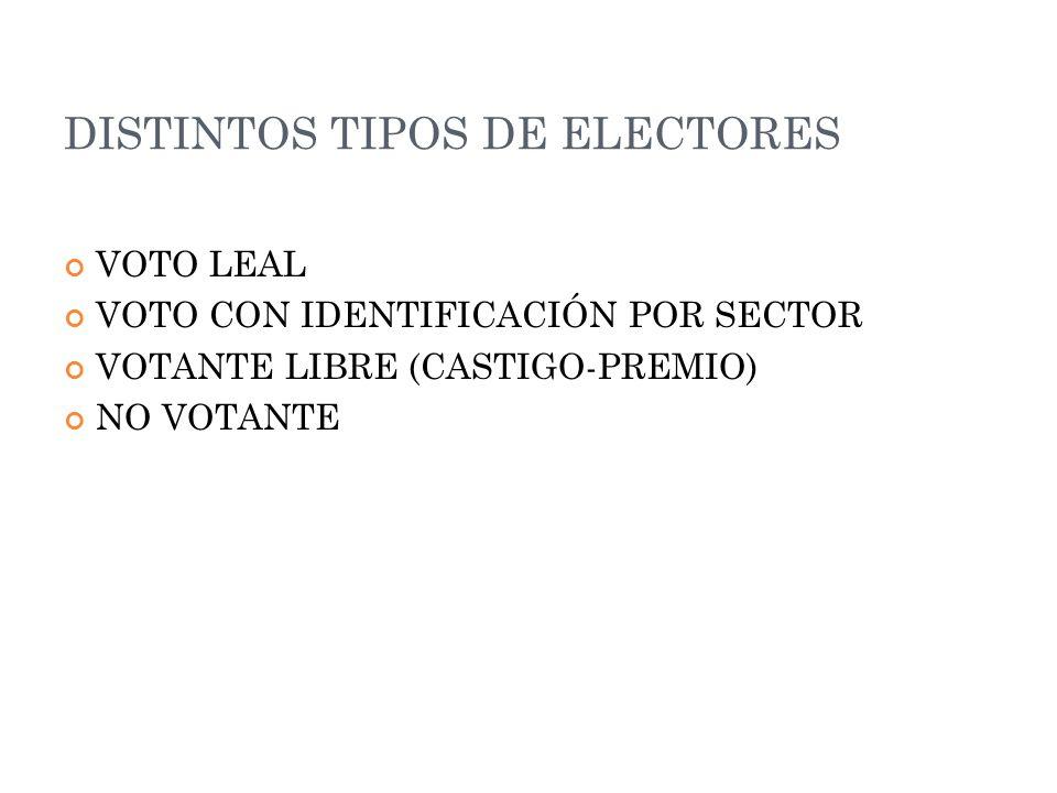 DISTINTOS TIPOS DE ELECTORES VOTO LEAL VOTO CON IDENTIFICACIÓN POR SECTOR VOTANTE LIBRE (CASTIGO-PREMIO) NO VOTANTE