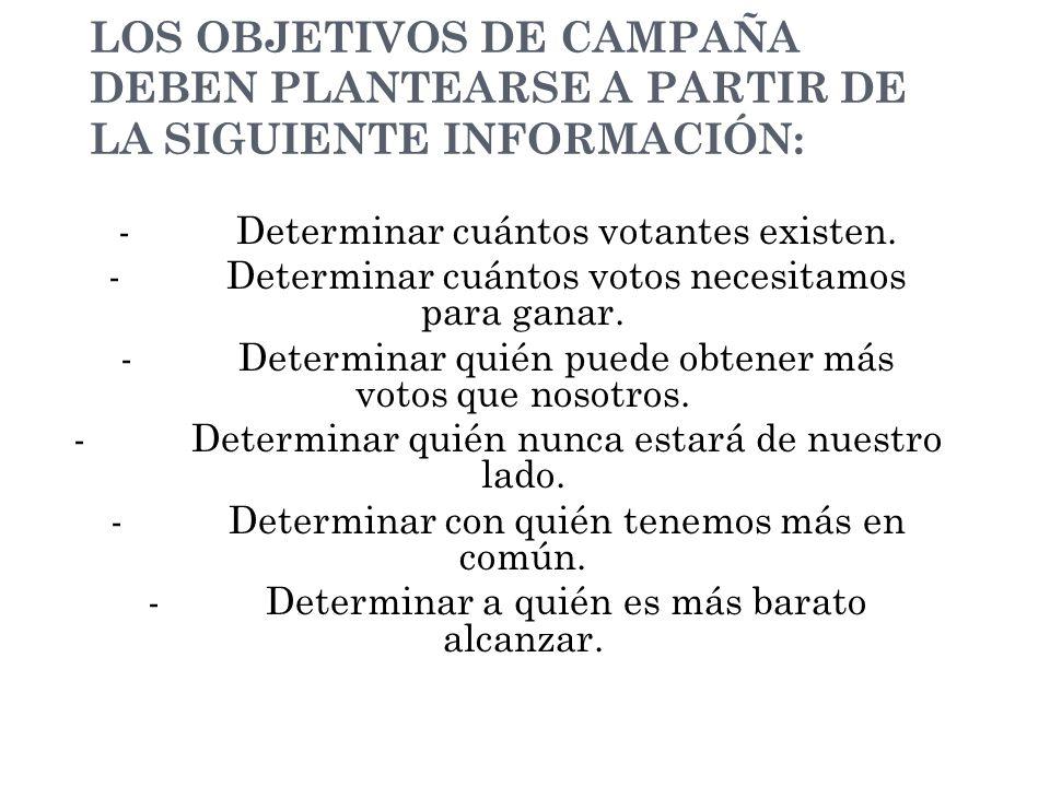 LOS OBJETIVOS DE CAMPAÑA DEBEN PLANTEARSE A PARTIR DE LA SIGUIENTE INFORMACIÓN: - Determinar cuántos votantes existen.