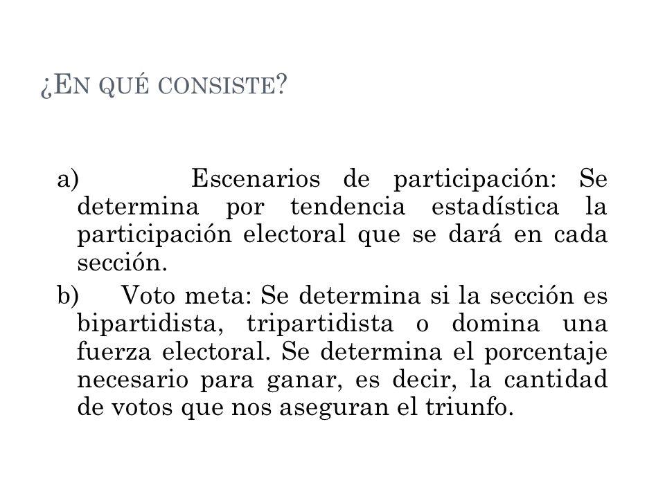 TIPOS DE VOTO Voto duro: Estimación de voto panista que podemos esperar sin importar qué tanto influye el ambiente político y el candidato.