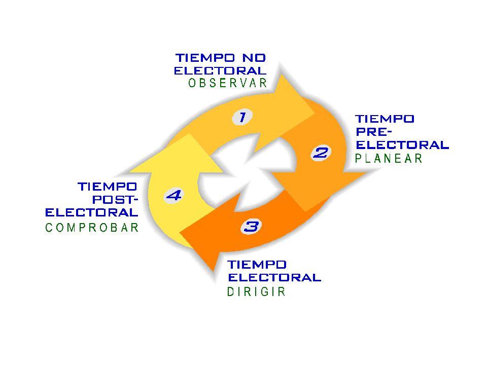 TIEMPO NO ELECTORAL ACTIVIDADES: Diagnóstico Trabajo interno Inserción social del Partido En esta etapa es necesario definir el Presente con las siguientes variables: Histórico electoral: Resultados electorales históricos y niveles de participación electoral.