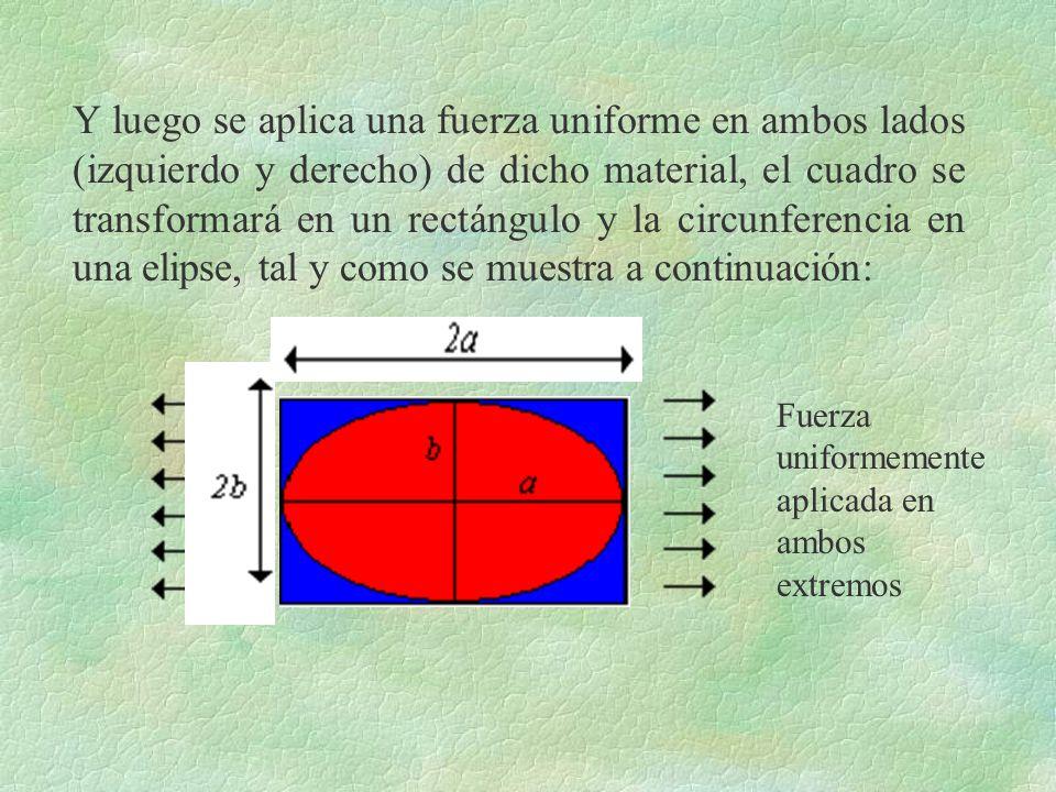 Y luego se aplica una fuerza uniforme en ambos lados (izquierdo y derecho) de dicho material, el cuadro se transformará en un rectángulo y la circunfe