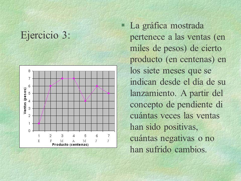 Ejercicio 3: §La gráfica mostrada pertenece a las ventas (en miles de pesos) de cierto producto (en centenas) en los siete meses que se indican desde