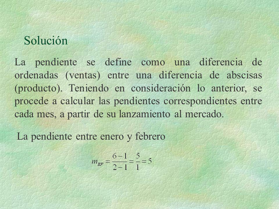 Solución La pendiente se define como una diferencia de ordenadas (ventas) entre una diferencia de abscisas (producto). Teniendo en consideración lo an