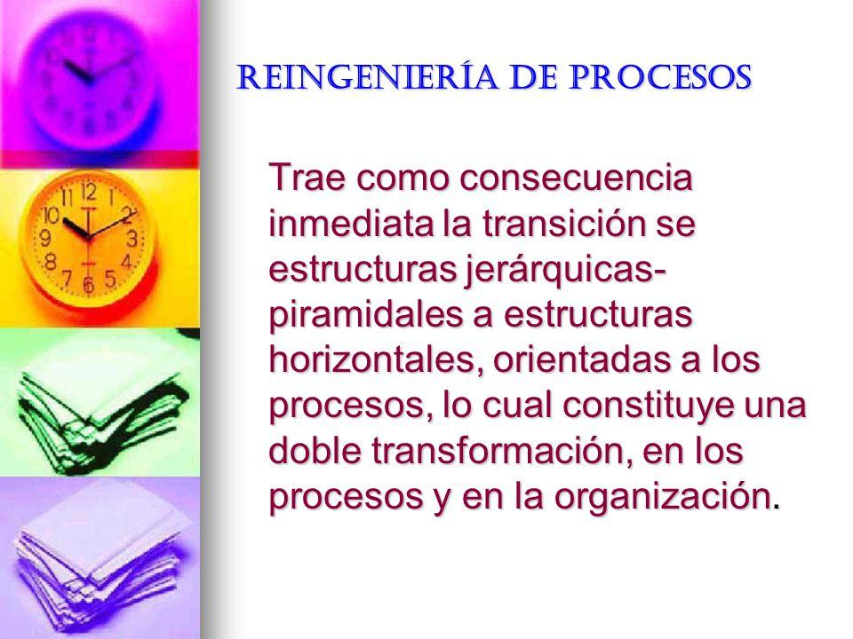 REINGENIERÍA DE PROCESOS Trae como consecuencia inmediata la transición se estructuras jerárquicas- piramidales a estructuras horizontales, orientadas
