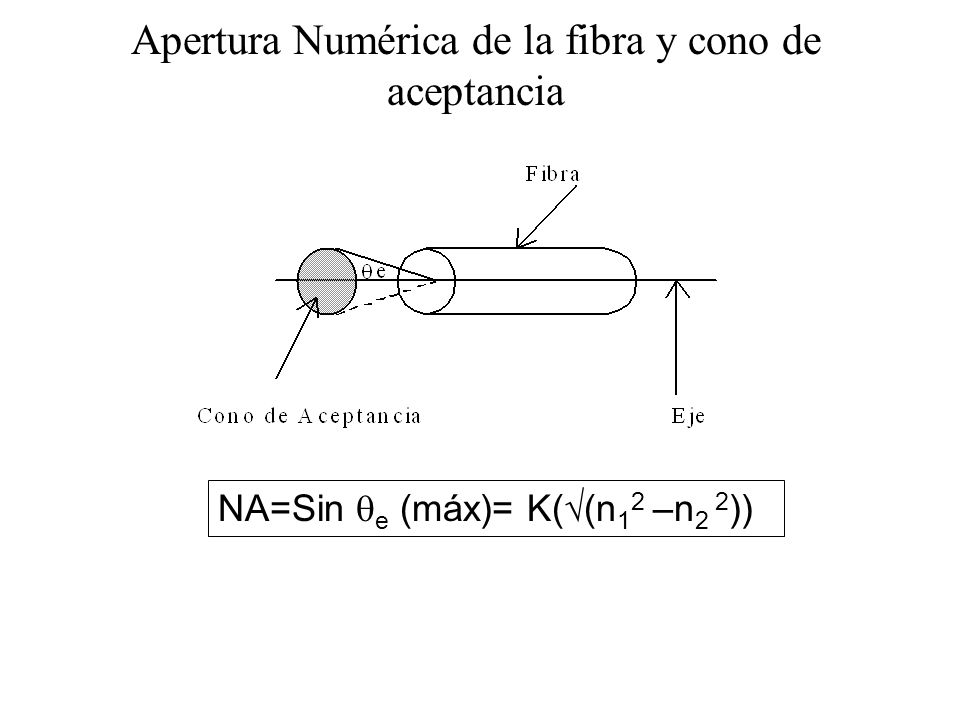 Apertura Numérica de la fibra y cono de aceptancia NA=Sin e (máx)= K( (n 1 2 –n 2 2 ))