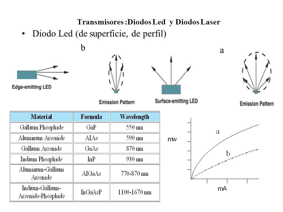 Transmisores :Diodos Led y Diodos Laser Diodo Led (de superficie, de perfil) b a