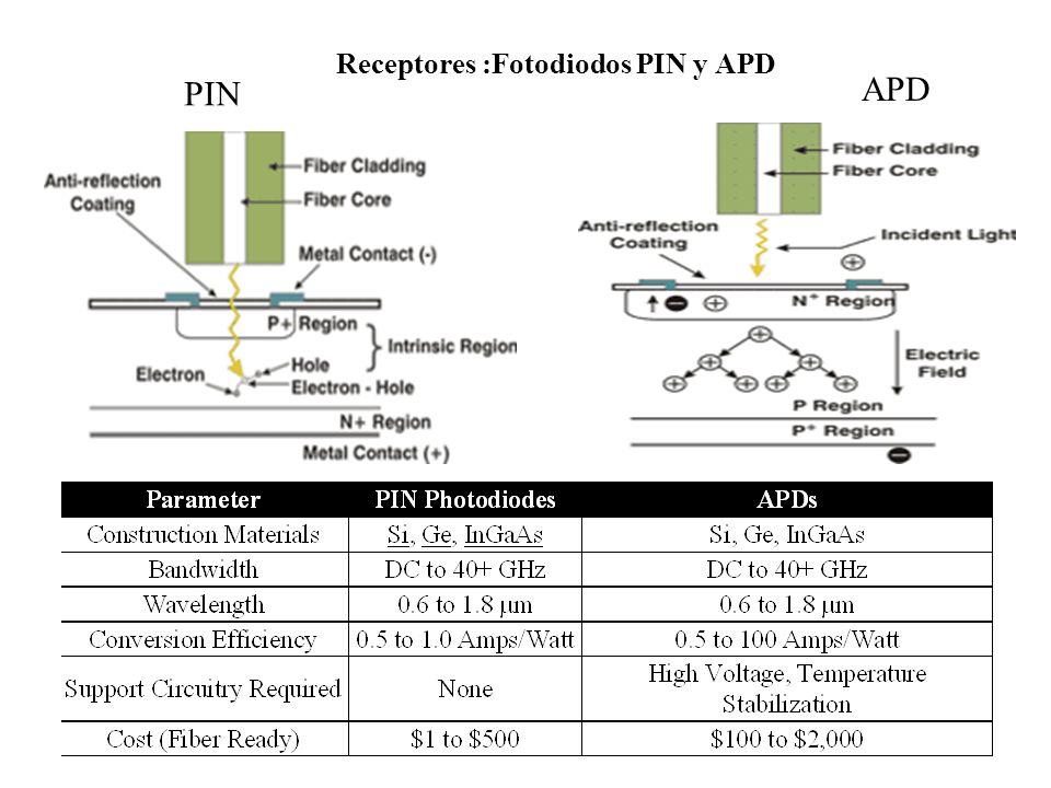 Receptores :Fotodiodos PIN y APD PIN APD