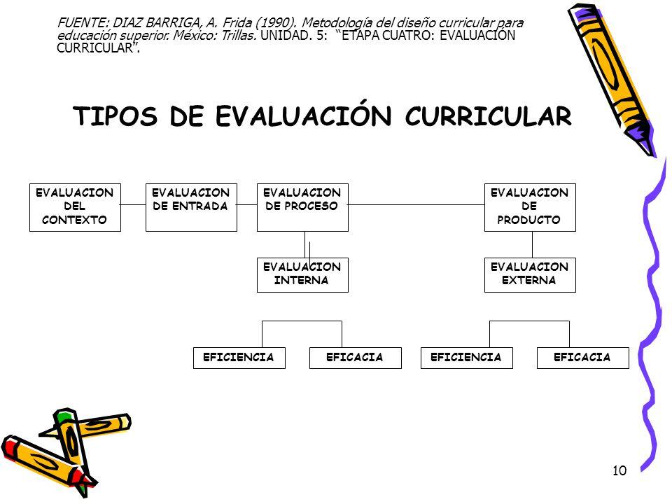 10 TIPOS DE EVALUACIÓN CURRICULAR FUENTE: DIAZ BARRIGA, A. Frida (1990). Metodología del diseño curricular para educación superior. México: Trillas. U