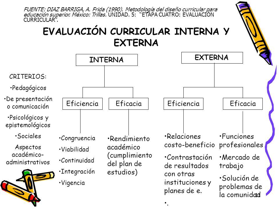 11 EVALUACIÓN CURRICULAR INTERNA Y EXTERNA FUENTE: DIAZ BARRIGA, A. Frida (1990). Metodología del diseño curricular para educación superior. México: T