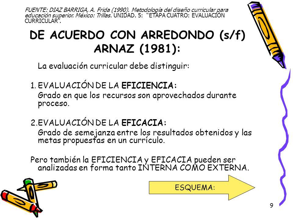9 DE ACUERDO CON ARREDONDO (s/f) ARNAZ (1981): La evaluación curricular debe distinguir: 1.EVALUACIÓN DE LA EFICIENCIA: Grado en que los recursos son