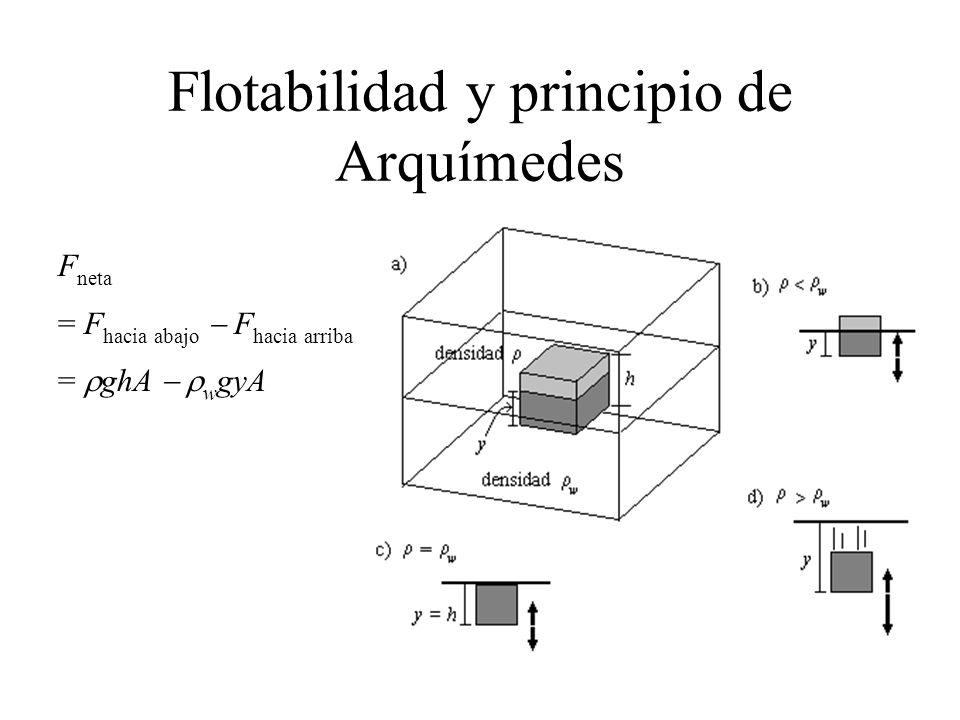 Flotabilidad y principio de Arquímedes F neta = F hacia abajo F hacia arriba = ghA w gyA