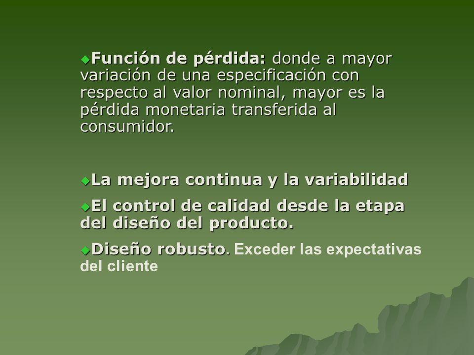Función de pérdida: donde a mayor variación de una especificación con respecto al valor nominal, mayor es la pérdida monetaria transferida al consumid