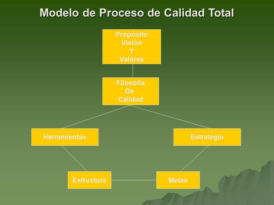 Propósito Visión Y Valores Herramientas Filosofía De Calidad EstructuraMetas Estrategia Modelo de Proceso de Calidad Total