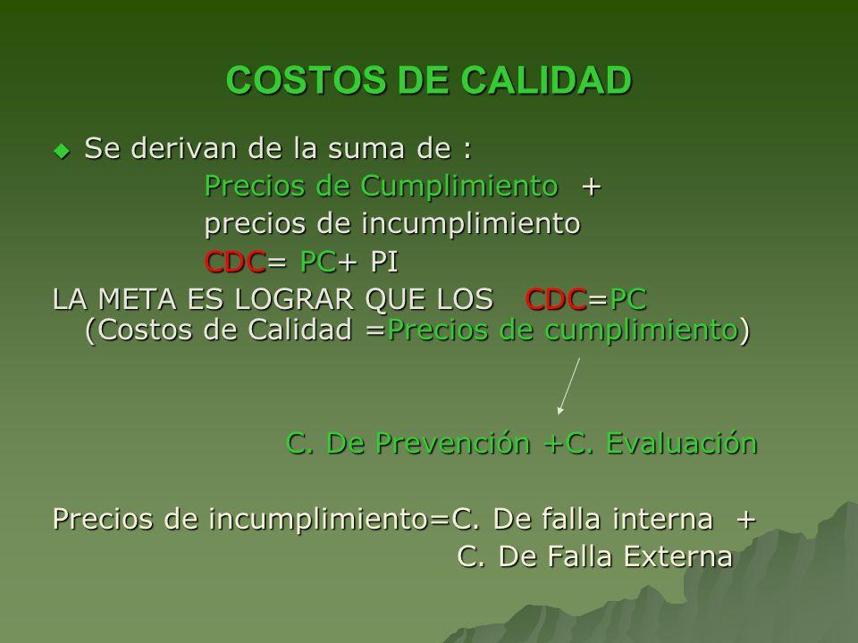 COSTOS DE CALIDAD Se derivan de la suma de : Se derivan de la suma de : Precios de Cumplimiento + Precios de Cumplimiento + precios de incumplimiento