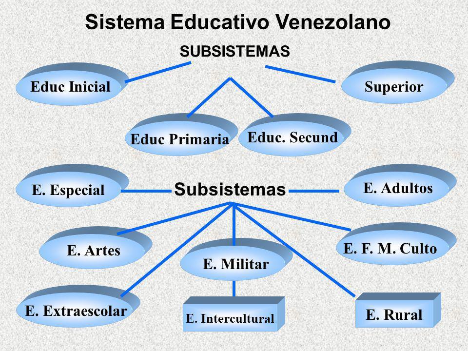 SUBSISTEMAS Subsistemas E. Intercultural E. Rural Educ Inicial Educ Primaria Educ. Secund Superior E. Especial E. Adultos E. F. M. Culto E. Artes E. M