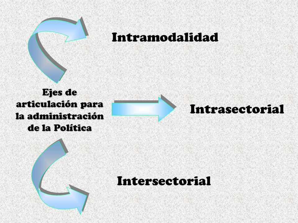 Ejes de articulación para la administración de la Política Intramodalidad Intrasectorial Intersectorial