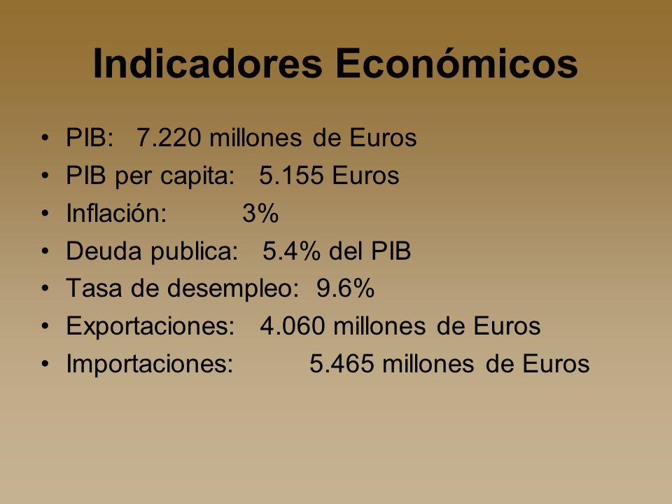 Indicadores Económicos PIB: 7.220 millones de Euros PIB per capita: 5.155 Euros Inflación: 3% Deuda publica: 5.4% del PIB Tasa de desempleo: 9.6% Exportaciones: 4.060 millones de Euros Importaciones: 5.465 millones de Euros