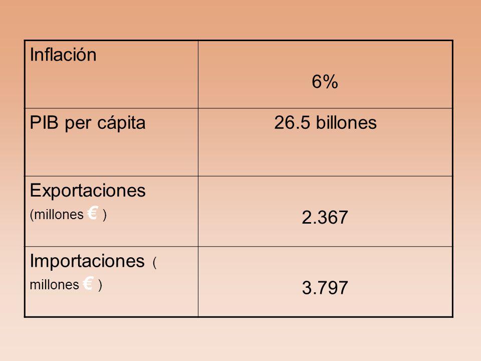 Inflación 6% PIB per cápita26.5 billones Exportaciones (millones ) 2.367 Importaciones ( millones ) 3.797