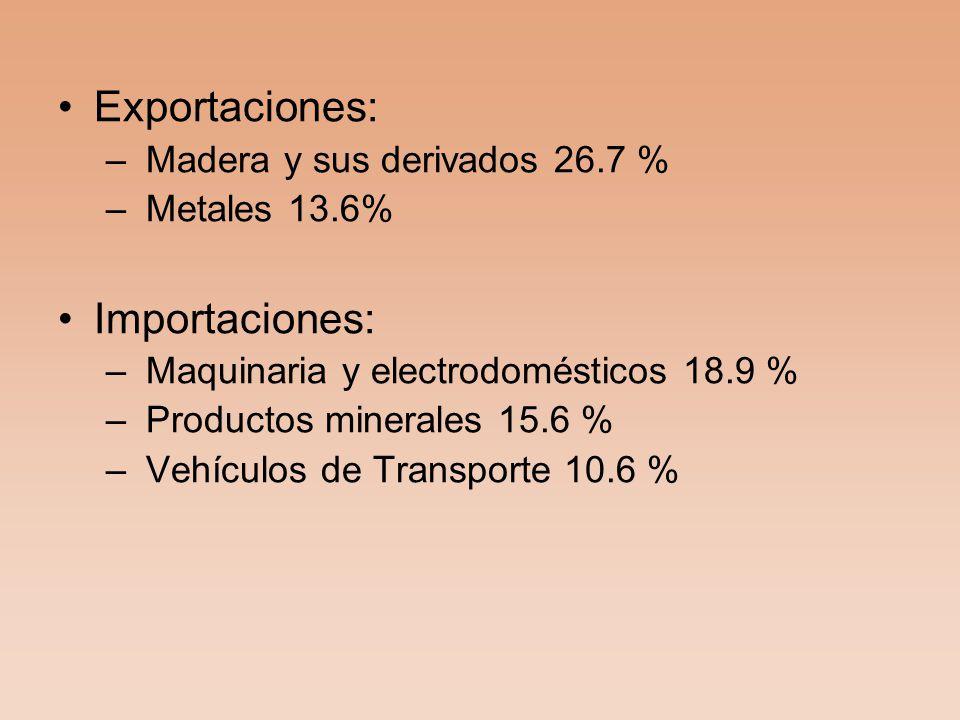 Exportaciones: – Madera y sus derivados 26.7 % – Metales 13.6% Importaciones: – Maquinaria y electrodomésticos 18.9 % – Productos minerales 15.6 % – Vehículos de Transporte 10.6 %