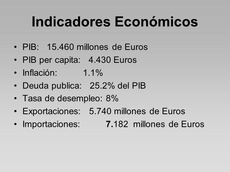 Indicadores Económicos PIB: 15.460 millones de Euros PIB per capita: 4.430 Euros Inflación: 1.1% Deuda publica: 25.2% del PIB Tasa de desempleo:8% Exportaciones: 5.740 millones de Euros Importaciones: 7.182 millones de Euros