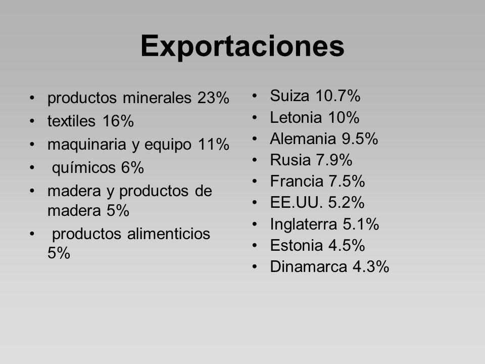 Exportaciones productos minerales 23% textiles 16% maquinaria y equipo 11% químicos 6% madera y productos de madera 5% productos alimenticios 5% Suiza 10.7% Letonia 10% Alemania 9.5% Rusia 7.9% Francia 7.5% EE.UU.