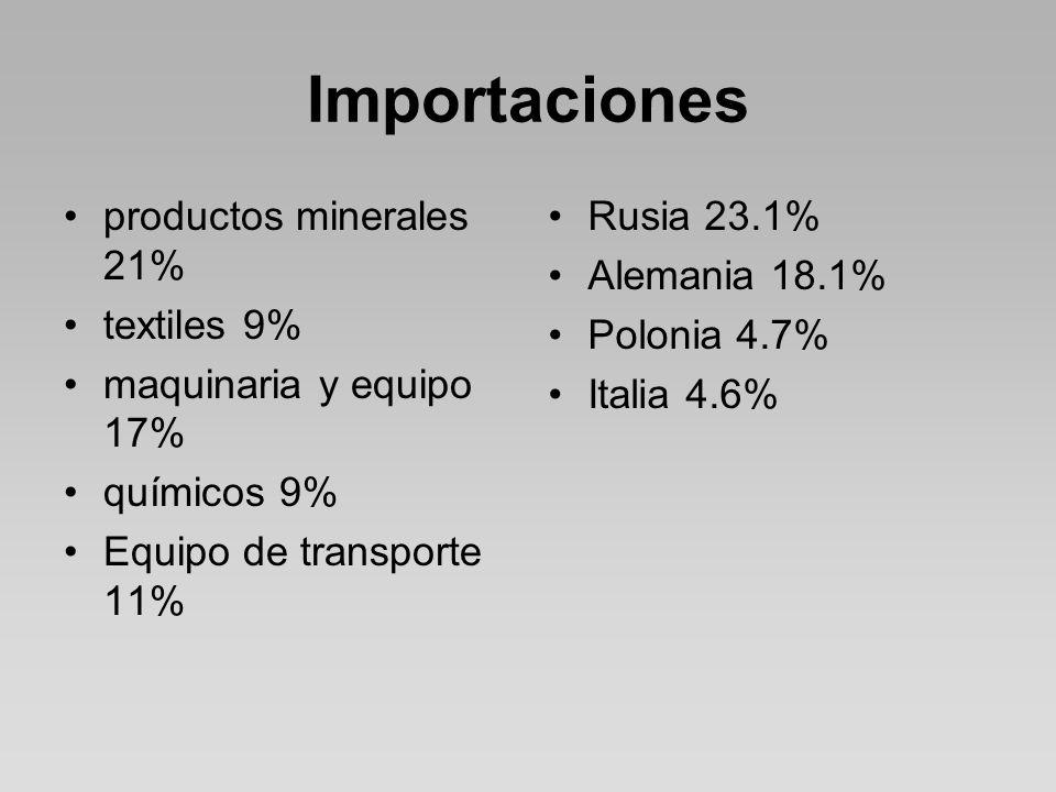 Importaciones productos minerales 21% textiles 9% maquinaria y equipo 17% químicos 9% Equipo de transporte 11% Rusia 23.1% Alemania 18.1% Polonia 4.7% Italia 4.6%