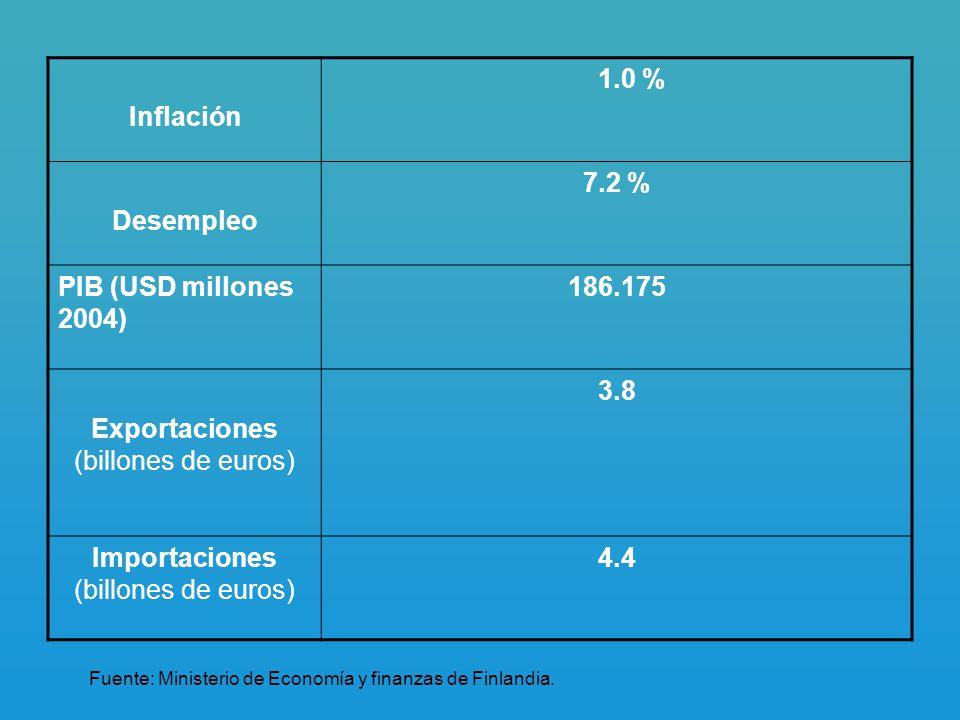 Inflación 1.0 % Desempleo 7.2 % PIB (USD millones 2004) 186.175 Exportaciones (billones de euros) 3.8 Importaciones (billones de euros) 4.4 Fuente: Ministerio de Economía y finanzas de Finlandia.