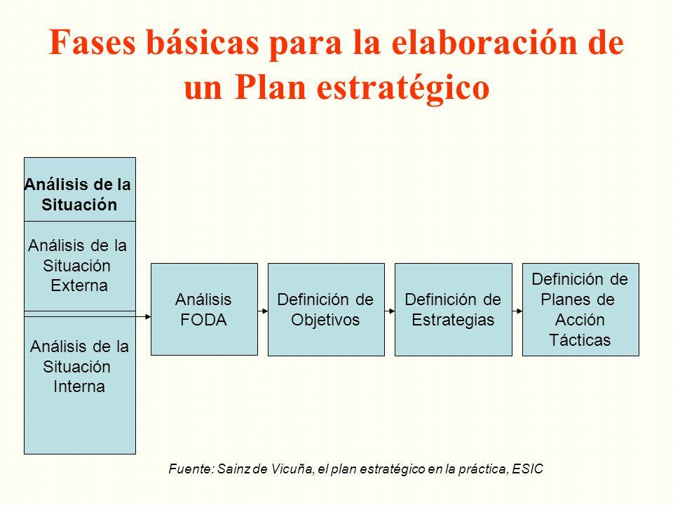 Fases básicas para la elaboración de un Plan estratégico Análisis de la Situación Análisis de la Situación Externa Análisis de la Situación Interna An