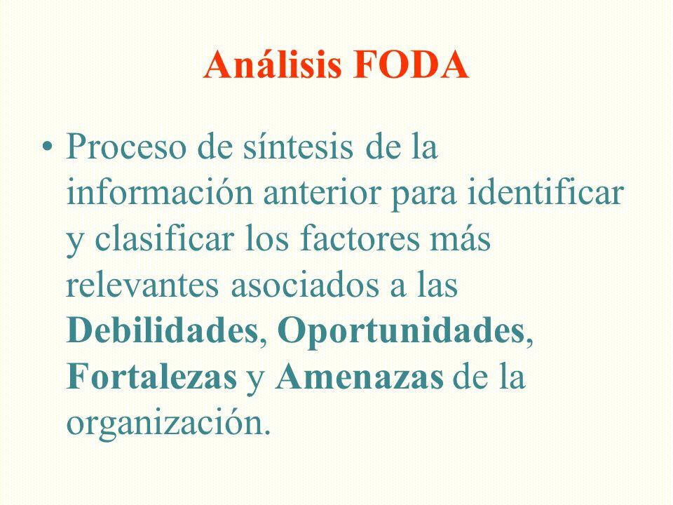 Análisis FODA Proceso de síntesis de la información anterior para identificar y clasificar los factores más relevantes asociados a las Debilidades, Op