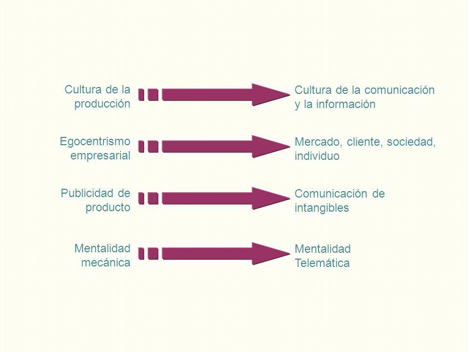 Cultura de la producción Cultura de la comunicación y la información Egocentrismo empresarial Mercado, cliente, sociedad, individuo Publicidad de prod