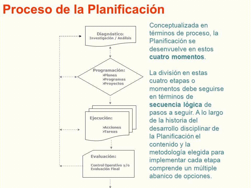 Diagnóstico : Investigación / Análisis Programación: Programación: Planes Planes Programas Programas Proyectos Proyectos Evaluación: Control Operativo