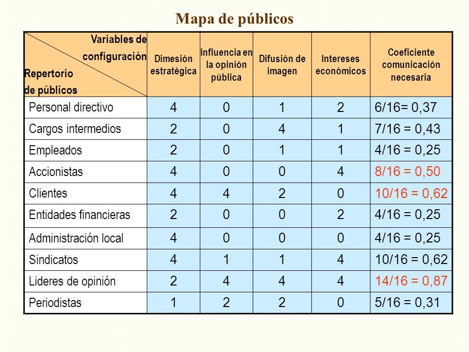 Mapa de públicos Variables de configuración Repertorio de públicos Dimesión estratégica Influencia en la opinión pública Difusión de imagen Intereses