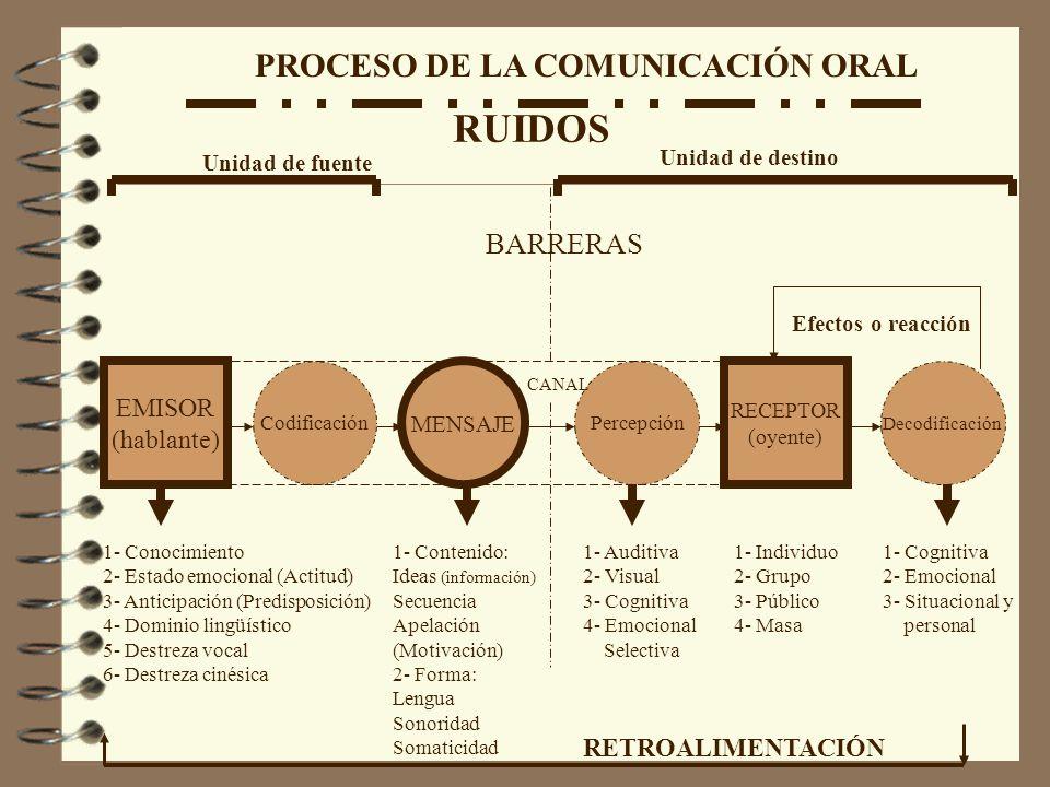 PROCESO DE LA COMUNICACIÓN ORAL EMISOR (hablante) Codificación MENSAJE Percepción RECEPTOR (oyente) Decodificación CANAL BARRERAS Unidad de fuente Uni