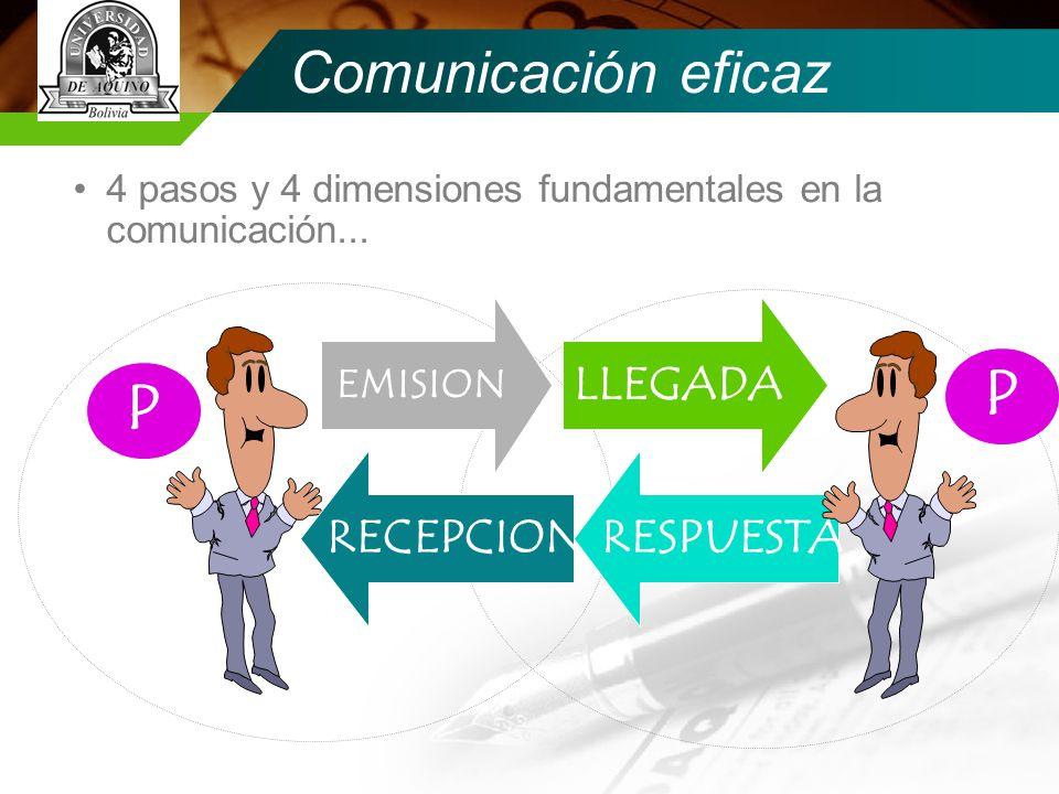 Comunicación eficaz Es el tipo de comunicación bidireccional en el cual se lleva a cabo un proceso de intercambio de información, sentimientos, emociones, etc., entre personas o grupos.