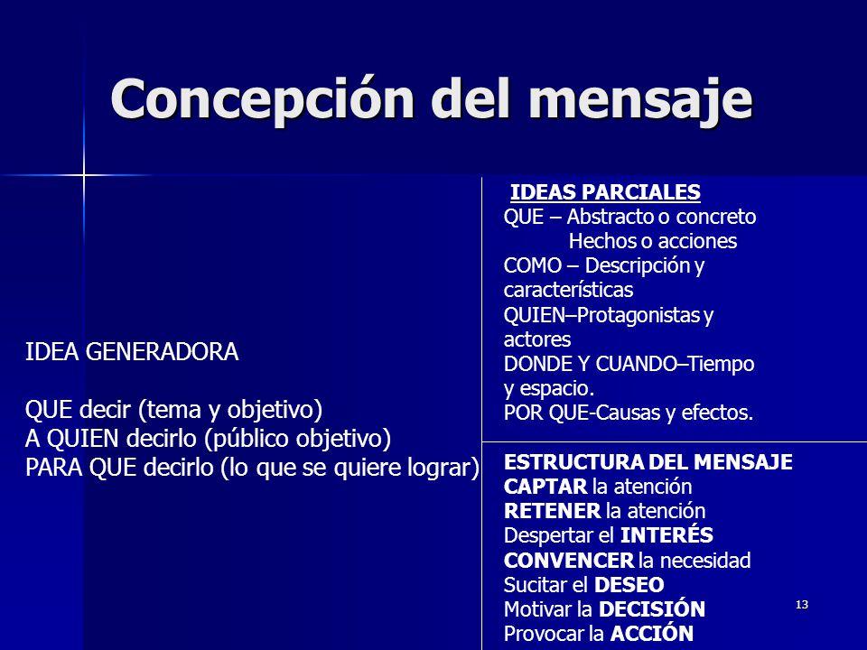 13 Concepción del mensaje IDEA GENERADORA QUE decir (tema y objetivo) A QUIEN decirlo (público objetivo) PARA QUE decirlo (lo que se quiere lograr) ID