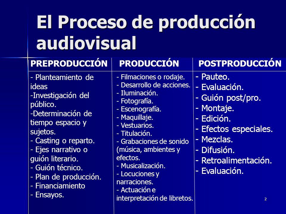 2 El Proceso de producción audiovisual PREPRODUCCIÓN PRODUCCIÓN POSTPRODUCCIÓN - Planteamiento de ideas -Investigación del público. -Determinación de