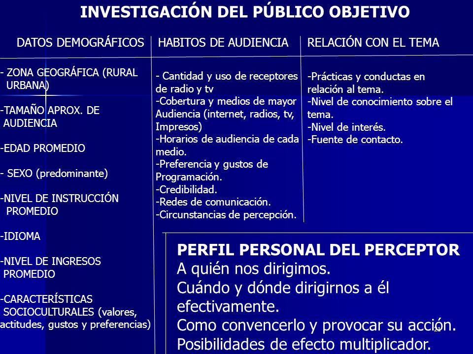 21 INVESTIGACIÓN DEL PÚBLICO OBJETIVO DATOS DEMOGRÁFICOSHABITOS DE AUDIENCIARELACIÓN CON EL TEMA - ZONA GEOGRÁFICA (RURAL URBANA) -TAMAÑO APROX. DE AU