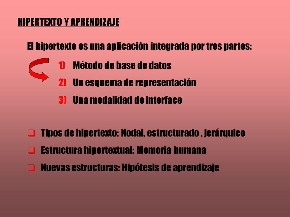 HIPERTEXTO Y APRENDIZAJE El hipertexto es una aplicación integrada por tres partes: 1)Método de base de datos 2)Un esquema de representación 3)Una modalidad de interface Tipos de hipertexto: Nodal, estructurado, jerárquico Estructura hipertextual: Memoria humana Nuevas estructuras: Hipótesis de aprendizaje