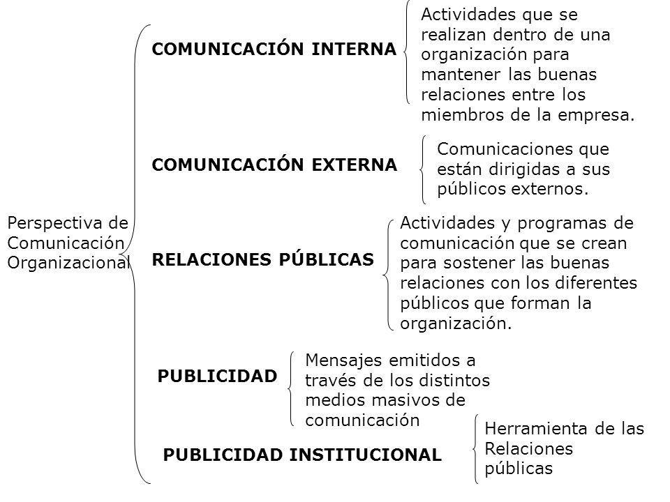 Perspectiva de Comunicación Organizacional COMUNICACIÓN INTERNA COMUNICACIÓN EXTERNA RELACIONES PÚBLICAS PUBLICIDAD PUBLICIDAD INSTITUCIONAL Actividad