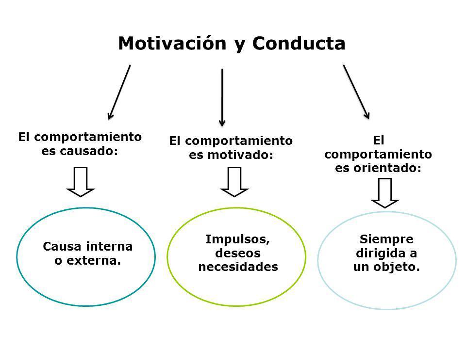 Motivación y Conducta El comportamiento es causado: El comportamiento es motivado: El comportamiento es orientado: Causa interna o externa. Impulsos,