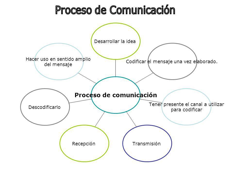 Proceso de comunicación Desarrollar la idea Codificar el mensaje una vez elaborado. Tener presente el canal a utilizar para codificar TransmisiónRecep