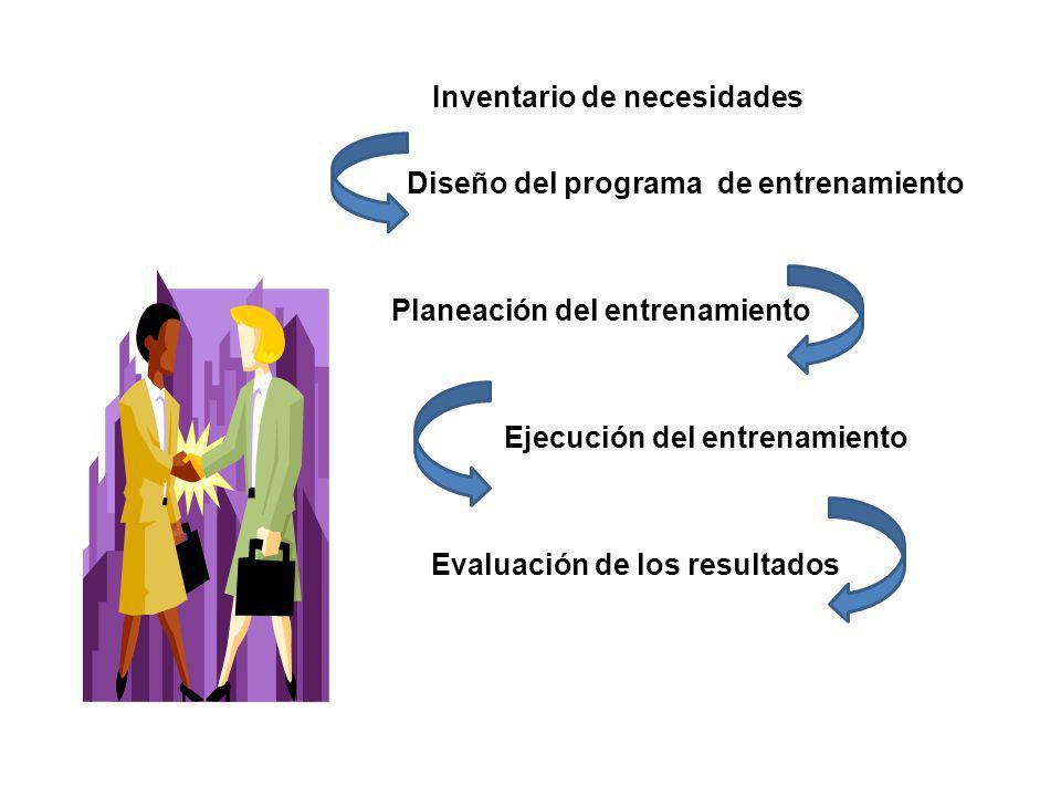 Inventario de necesidades Diseño del programa de entrenamiento Planeación del entrenamiento Ejecución del entrenamiento Evaluación de los resultados