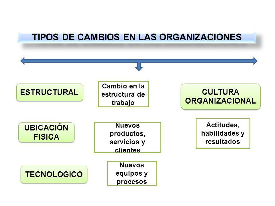 TIPOS DE CAMBIOS EN LAS ORGANIZACIONES ESTRUCTURAL TECNOLOGICO CULTURA ORGANIZACIONAL UBICACIÓN FISICA Cambio en la estructura de trabajo Nuevos equipos y procesos Nuevos productos, servicios y clientes Actitudes, habilidades y resultados