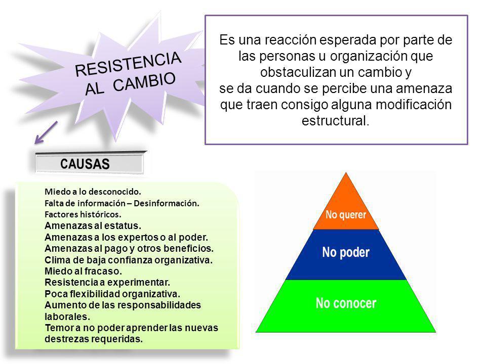 RESISTENCIA AL CAMBIO Es una reacción esperada por parte de las personas u organización que obstaculizan un cambio y se da cuando se percibe una amenaza que traen consigo alguna modificación estructural.