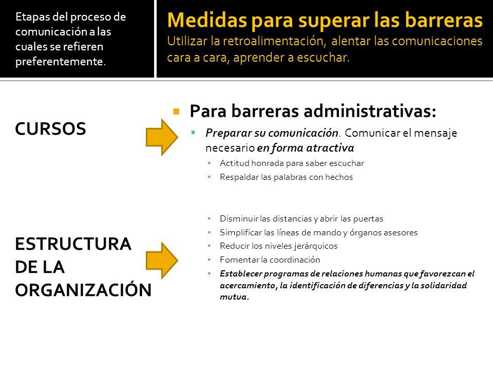 Etapas del proceso de comunicación a las cuales se refieren preferentemente. Para barreras administrativas: Preparar su comunicación. Comunicar el men