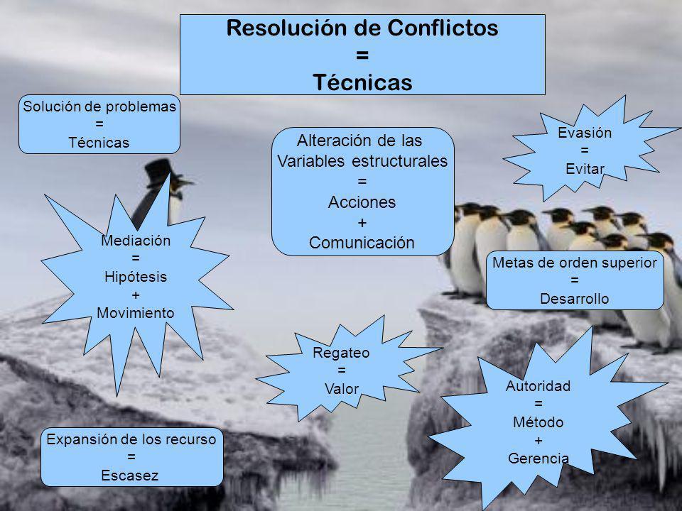 Resolución de Conflictos = Técnicas Solución de problemas = Técnicas Expansión de los recurso = Escasez Metas de orden superior = Desarrollo Evasión =