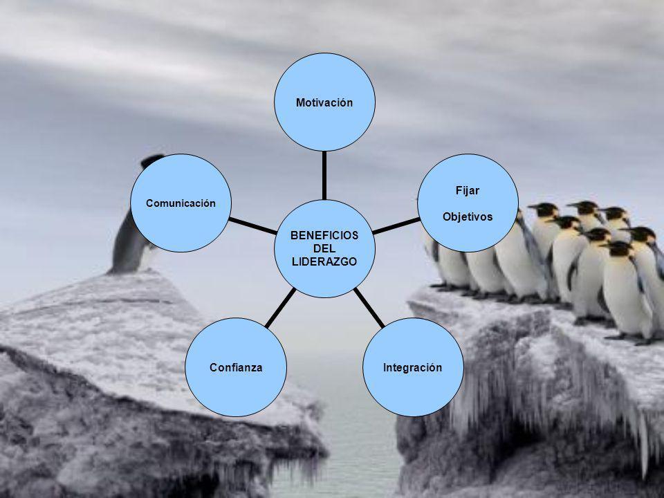 BENEFICIOS DEL LIDERAZGO Motivación Fijar Objetivos IntegraciónConfianzaComunicación