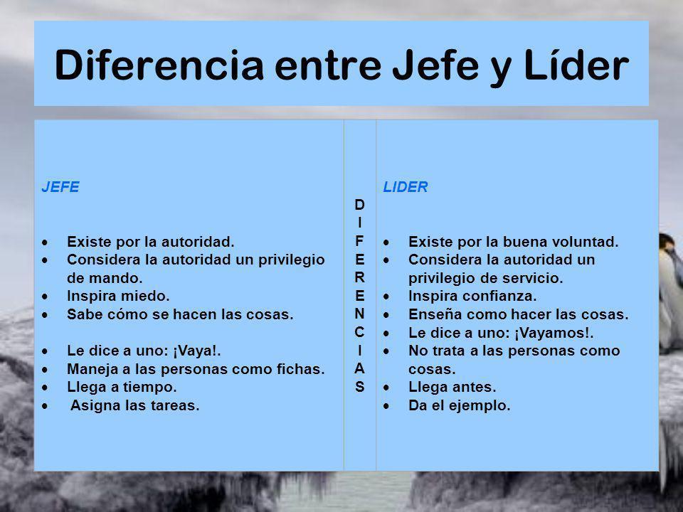 Diferencia entre Jefe y Líder JEFE Existe por la autoridad. Considera la autoridad un privilegio de mando. Inspira miedo. Sabe cómo se hacen las cosas